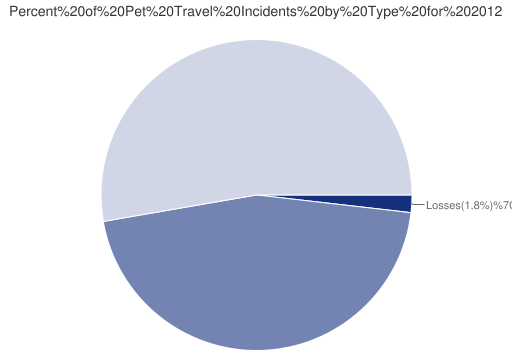 Pet Travel Incidents Types for 2012}